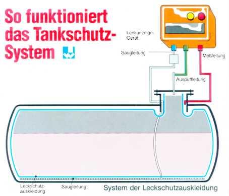Tankschutz-System - Lackschutzauskleidung