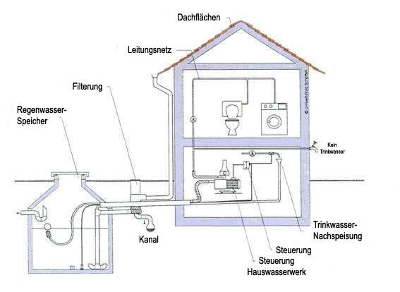 Regenwassertechnik - Regenwasserauffanganlage