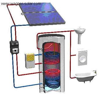 Warmwasseraufbereitung dank Solartechnik